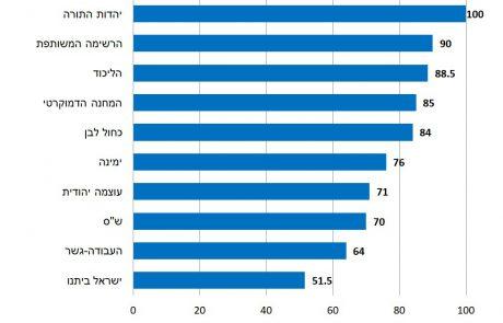 פקיעת מנדט נתניהו להרכבת הממשלה: רוב הציבור תומך במערכת מפלגתית של שתי מפלגות גדולות