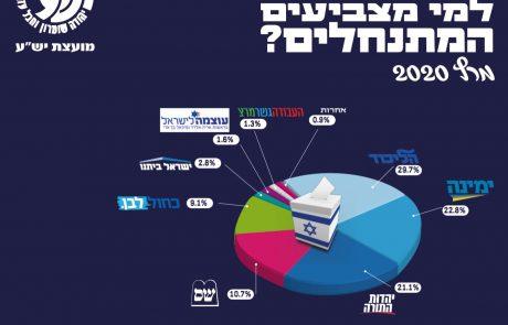 למי הצביעו המתנחלים מרץ 2020: נתוני ההצבעה ביהודה, שומרון ובקעת הירדן